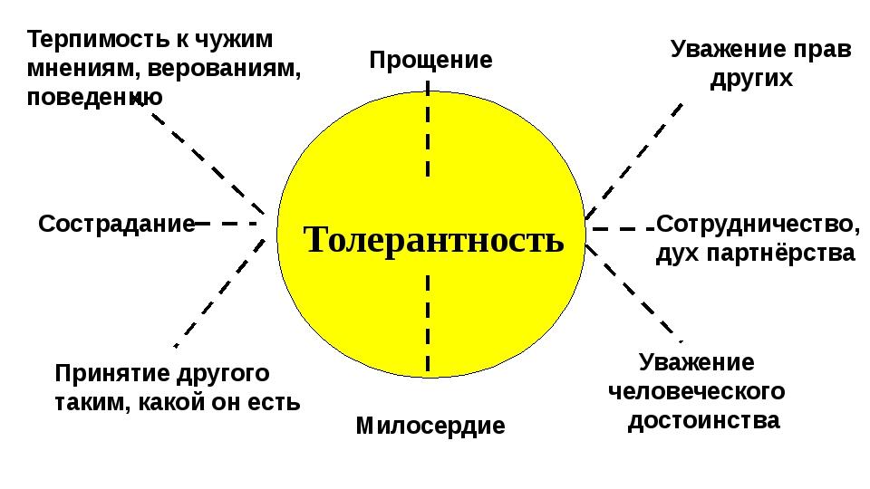 Толерантность Прощение Милосердие Уважение прав других Сотрудничество, дух п...