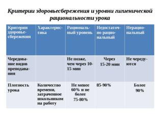 Критерии здоровьесбережения и уровни гигиенической рациональности урока Крите