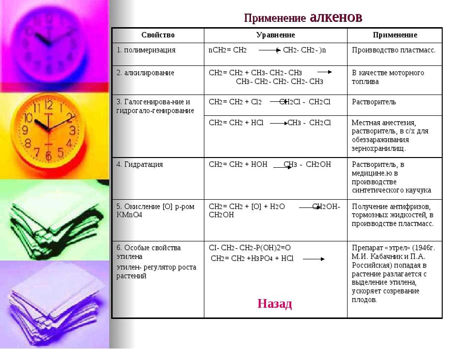 Применение алкенов СвойствоУравнениеПрименение 1. полимеризацияnCH2= CH2 (...