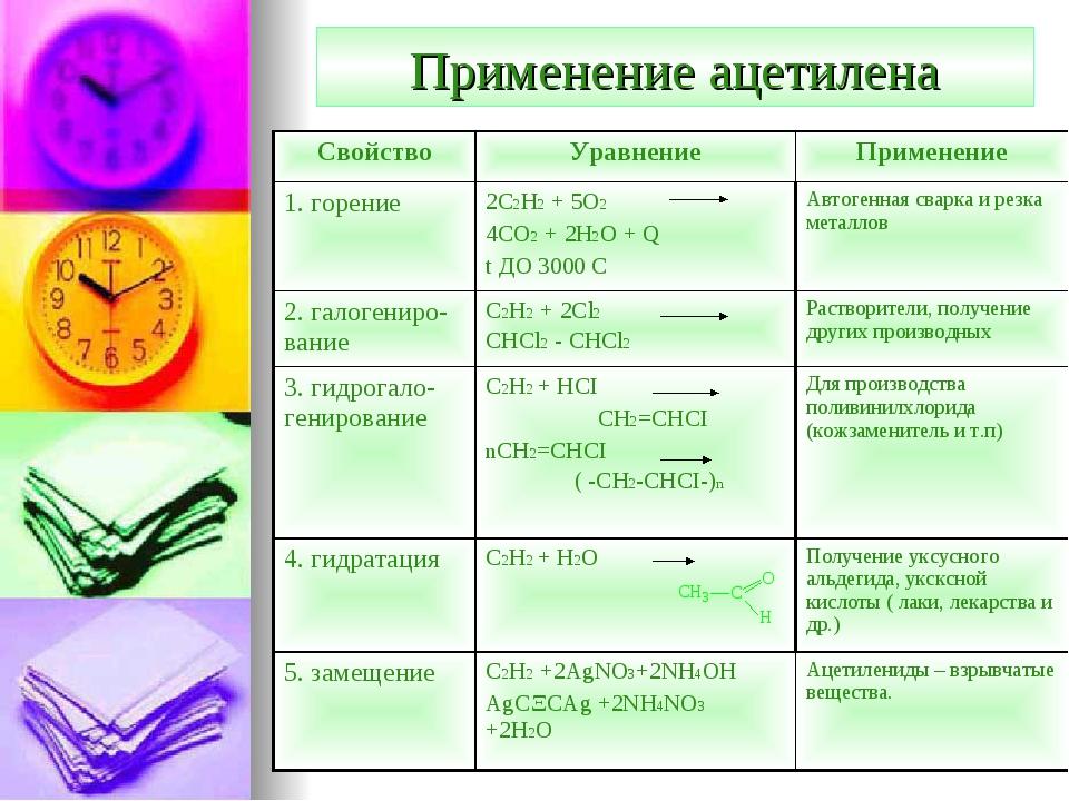 Применение ацетилена СвойствоУравнениеПрименение 1. горение2C2H2 + 5O2 4CO...