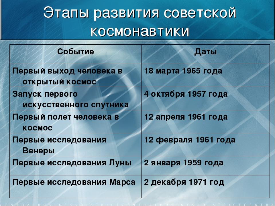 Этапы развития советской космонавтики СобытиеДаты Первый выход человека в от...