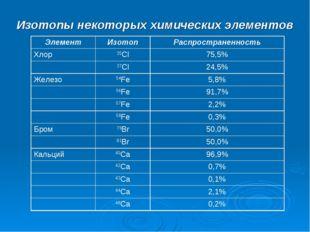 Изотопы некоторых химических элементов ЭлементИзотопРаспространенность Хлор