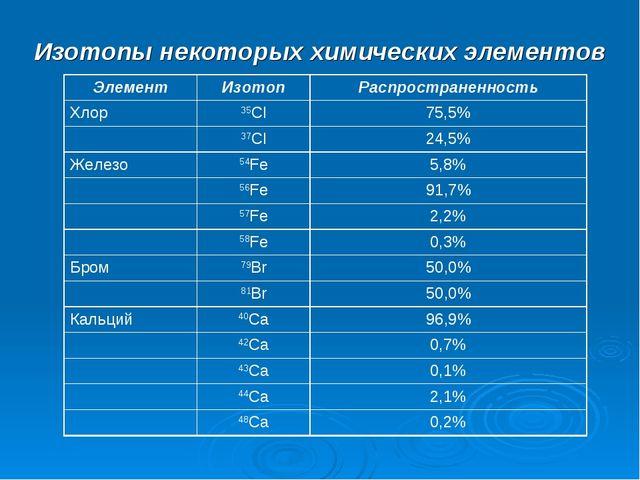 Изотопы некоторых химических элементов ЭлементИзотопРаспространенность Хлор...