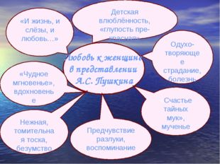 Любовь к женщине в представлении А.С. Пушкина Одухо-творяющее страдание, боле