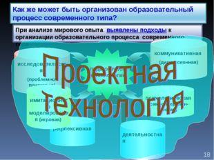 рефлексивная исследовательская (проблемно-поисковая) коммуникативная (дискусс