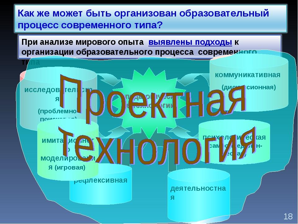 рефлексивная исследовательская (проблемно-поисковая) коммуникативная (дискусс...