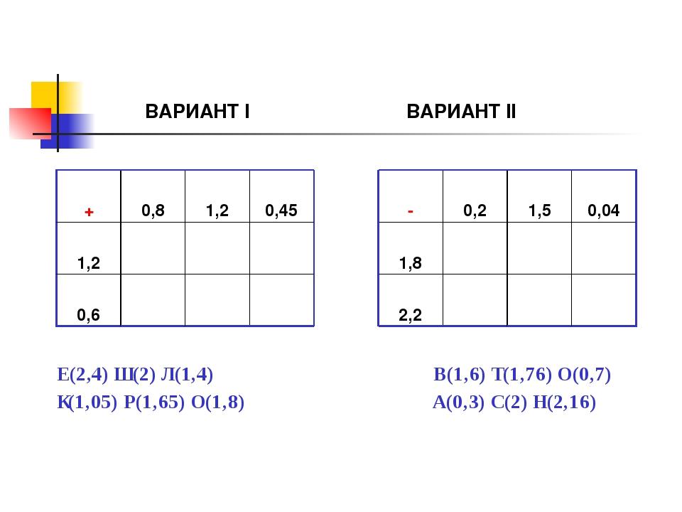 ВАРИАНТ I ВАРИАНТ II Е(2,4) Ш(2) Л(1,4) В(1,6) Т(1,76) О(0,7) К(1,05) Р(1,65...