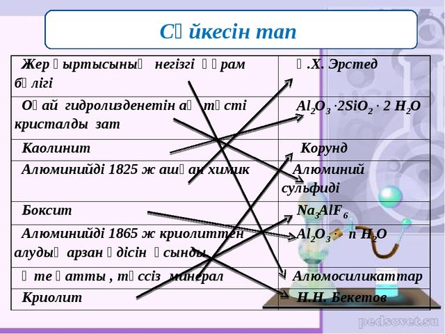 Сәйкесін тап Жер қыртысының негізгі құрам бөлігі Қ.Х. Эрстед Оңай гидролизде...