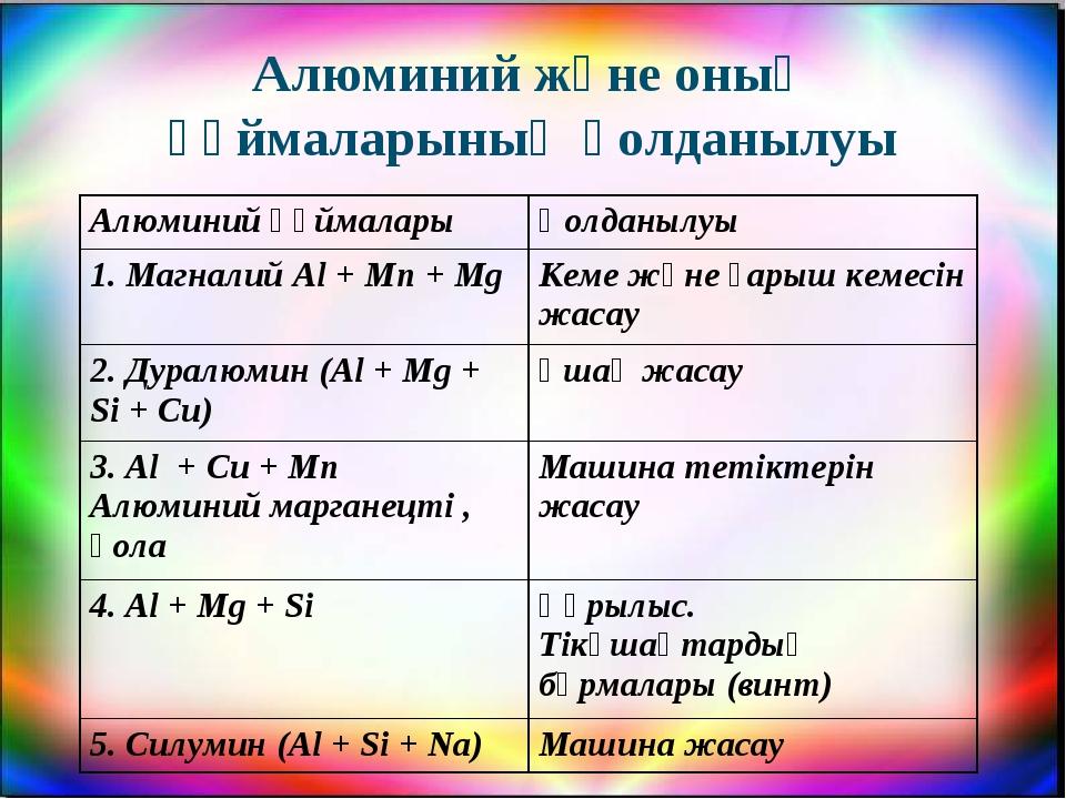 Алюминий және оның құймаларының қолданылуы Алюминий құймалары Қолданылуы 1....