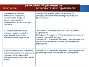 Показатели эффективности деятельности образовательного учреждения обучающихся
