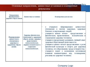 Основные направления, ценностные установки и планируемые результаты www.theme