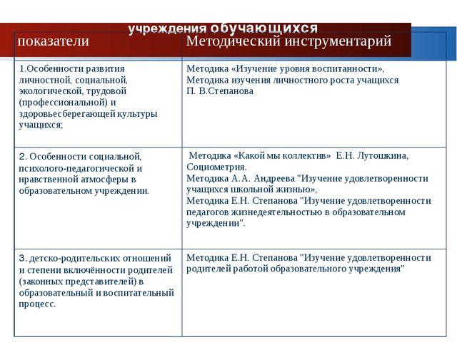 Показатели эффективности деятельности образовательного учреждения обучающихся...