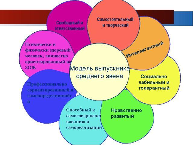 Модель выпускника среднего звена Самостоятельный и творческий Свободный и от...