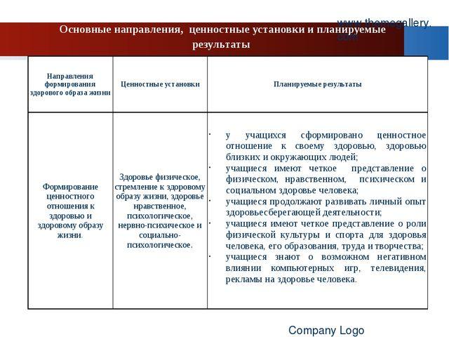 Основные направления, ценностные установки и планируемые результаты www.theme...