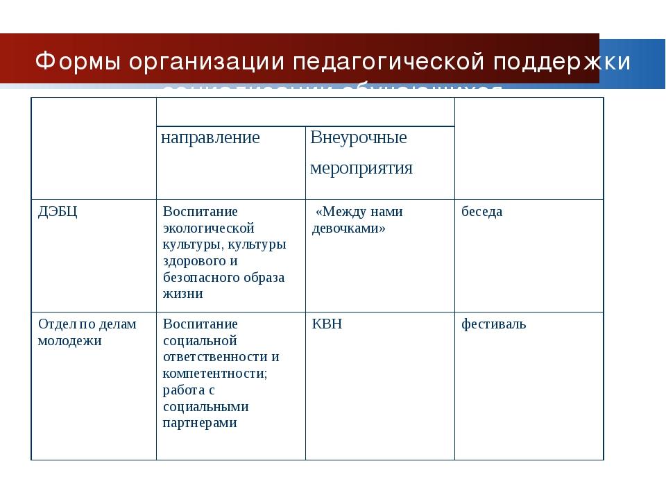 Формы организации педагогической поддержки социализации обучающихся Социальны...