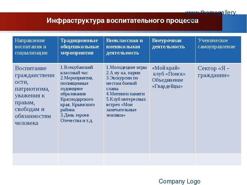Инфраструктура воспитательного процесса www.themegallery.com Company Logo Нап...