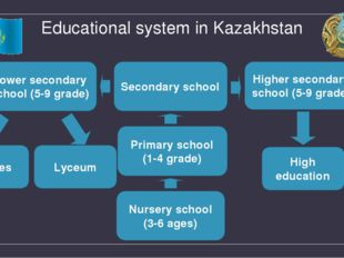 Educational system in Kazakhstan Nursery school (3-6 ages) Primary school (1-