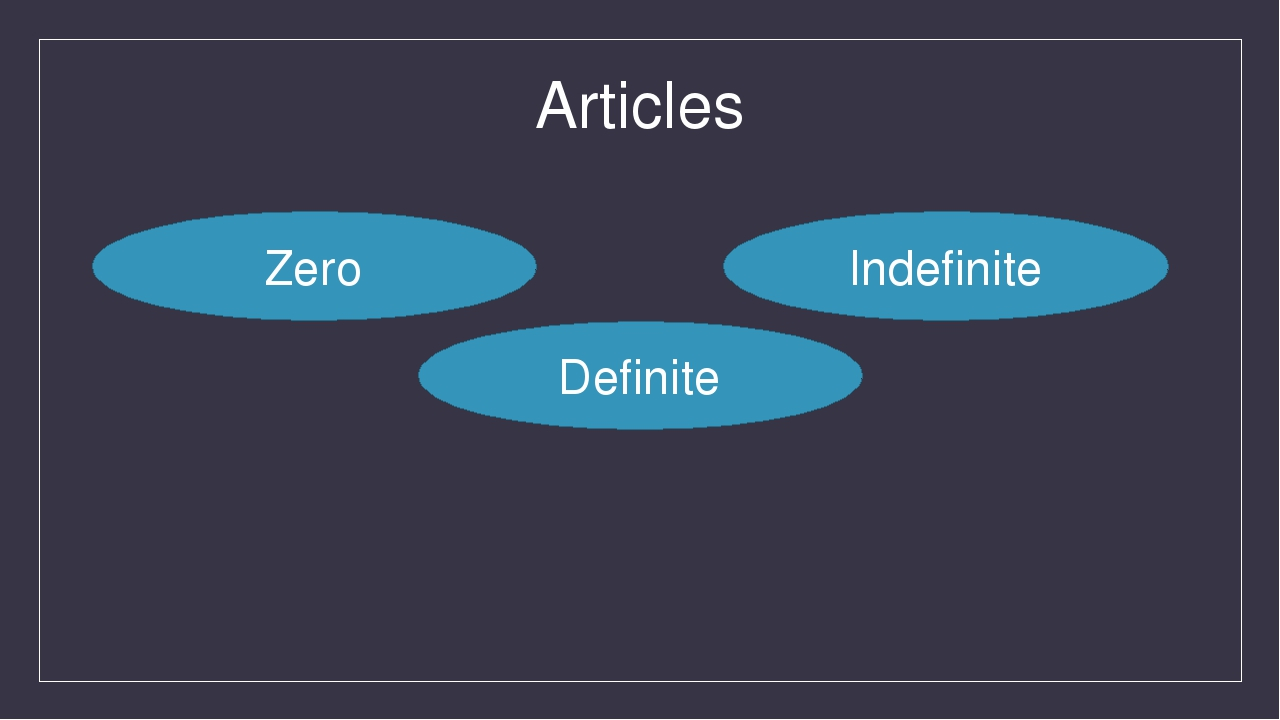 Articles Zero Definite Indefinite