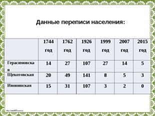 Данные переписи населения: 1744 год 1762 год 1926 год 1999 год 2007 год 2015