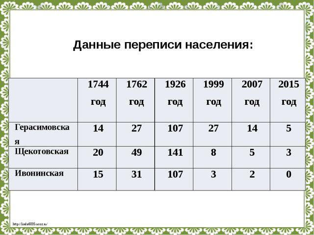 Данные переписи населения: 1744 год 1762 год 1926 год 1999 год 2007 год 2015...