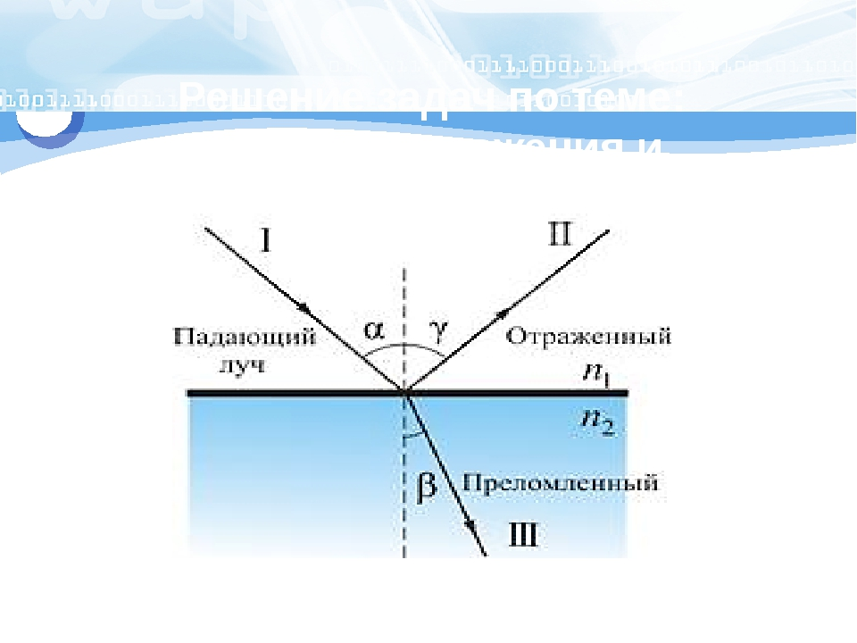 Решение задач по теме: «Законы отражения и преломления света»