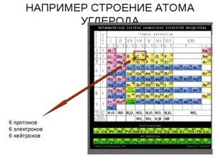 НАПРИМЕР СТРОЕНИЕ АТОМА УГЛЕРОДА 6 протонов 6 электронов 6 нейтронов