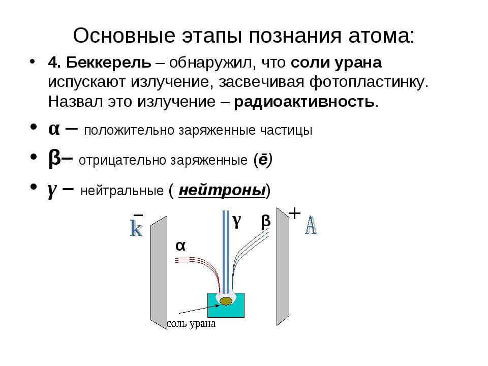 Основные этапы познания атома: 4. Беккерель – обнаружил, что соли урана испус...