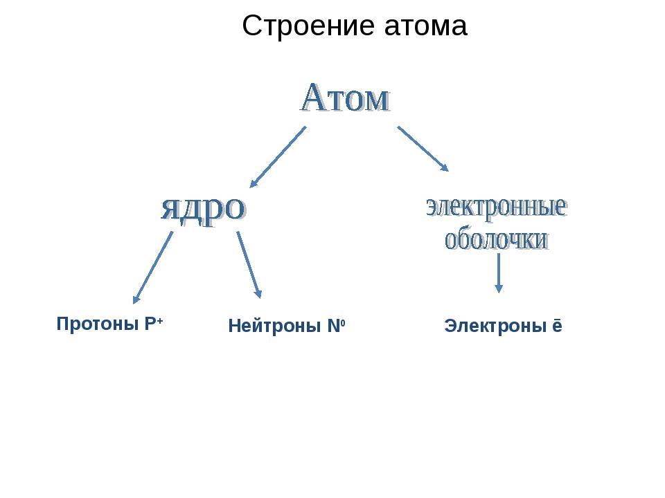 Строение атома Протоны Р+ Электроны ē Нейтроны N0