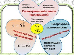 Угловой коэффициент Угол наклона касательной Уравнение касательной Геометриче