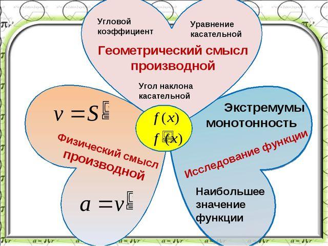 Угловой коэффициент Угол наклона касательной Уравнение касательной Геометриче...