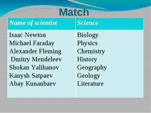 Match Name of scientist Science Isaac Newton Michael Faraday Alexander Flemin