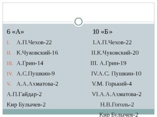 6 «А» 10 «Б» А.П.Чехов-22 I.А.П.Чехов-22 К.Чуковский-16 II.К.Чуковский-20 А.