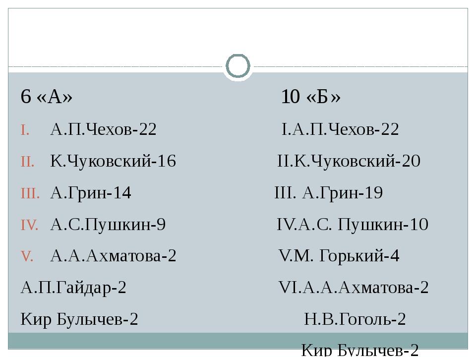 6 «А» 10 «Б» А.П.Чехов-22 I.А.П.Чехов-22 К.Чуковский-16 II.К.Чуковский-20 А....