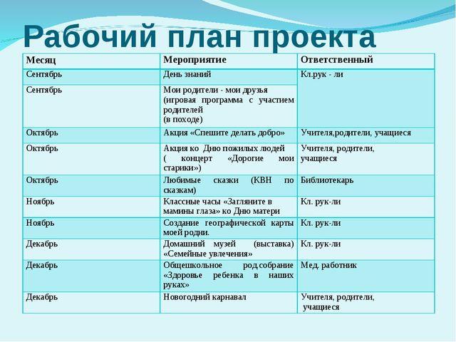 Рабочий план проекта МесяцМероприятиеОтветственный СентябрьДень знанийКл....