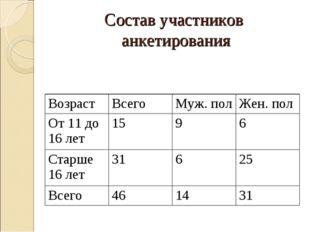 Состав участников анкетирования ВозрастВсегоМуж. полЖен. пол От 11 до 16