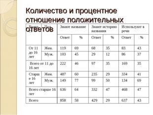 Количество и процентное отношение положительных ответов ВозрастПолЗнают наз