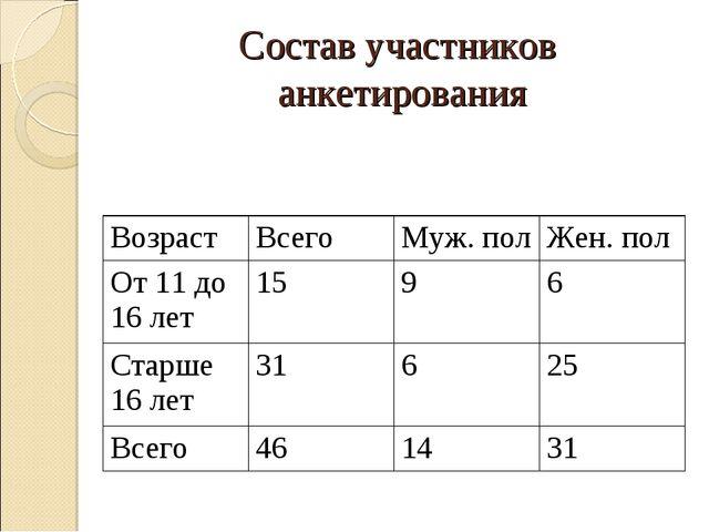Состав участников анкетирования ВозрастВсегоМуж. полЖен. пол От 11 до 16...