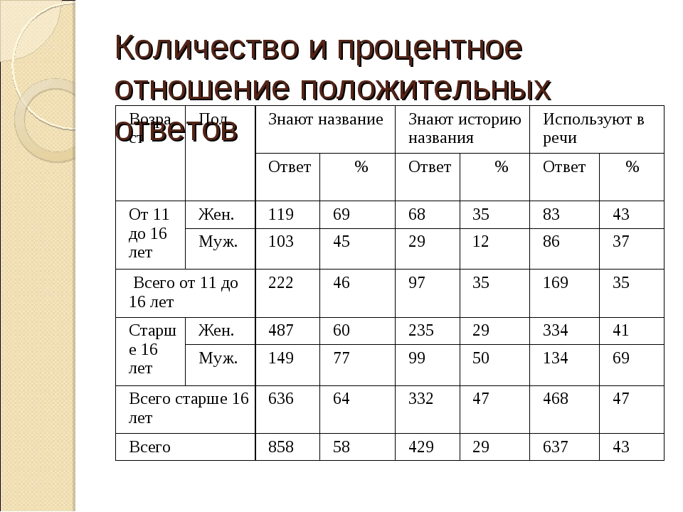 Количество и процентное отношение положительных ответов ВозрастПолЗнают наз...
