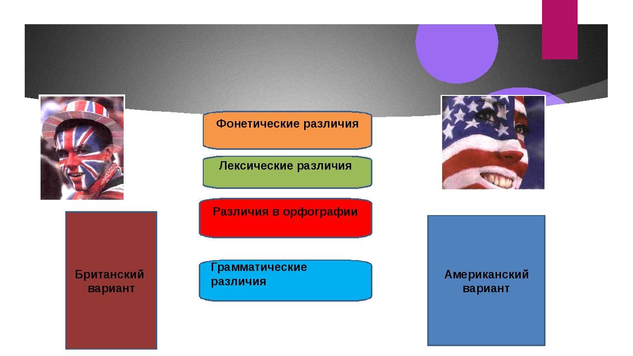 Британский вариант Американский вариант Фонетические различия Различия в орф...