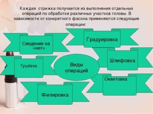 Каждая стрижка получается из выполнения отдельных операций по обработке разли