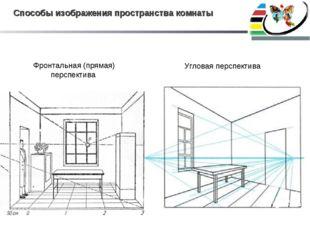 Способы изображения пространства комнаты Фронтальная (прямая) перспектива Угл