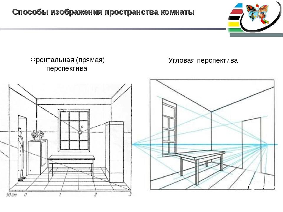 Способы изображения пространства комнаты Фронтальная (прямая) перспектива Угл...