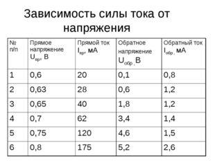 Зависимость силы тока от напряжения № п/пПрямое напряжение Uпр, ВПрямой ток