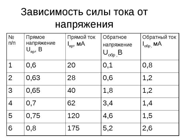 Зависимость силы тока от напряжения № п/пПрямое напряжение Uпр, ВПрямой ток...