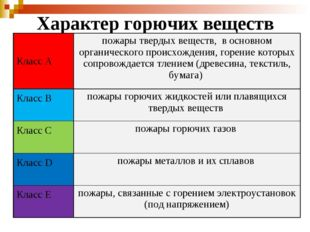 Характер горючих веществ Класс Апожары твердых веществ, в основном органичес