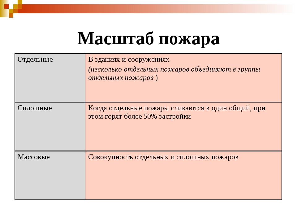 Масштаб пожара Отдельные В зданиях и сооружениях (несколько отдельных пожаро...