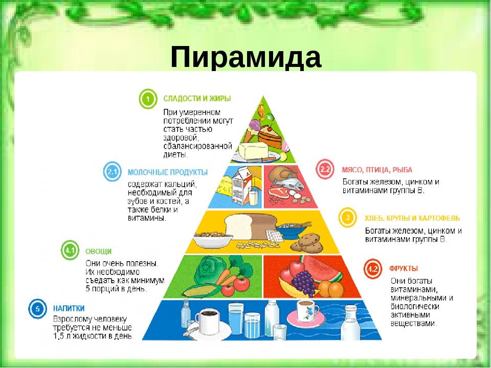 Пирамида сбалансированного питания