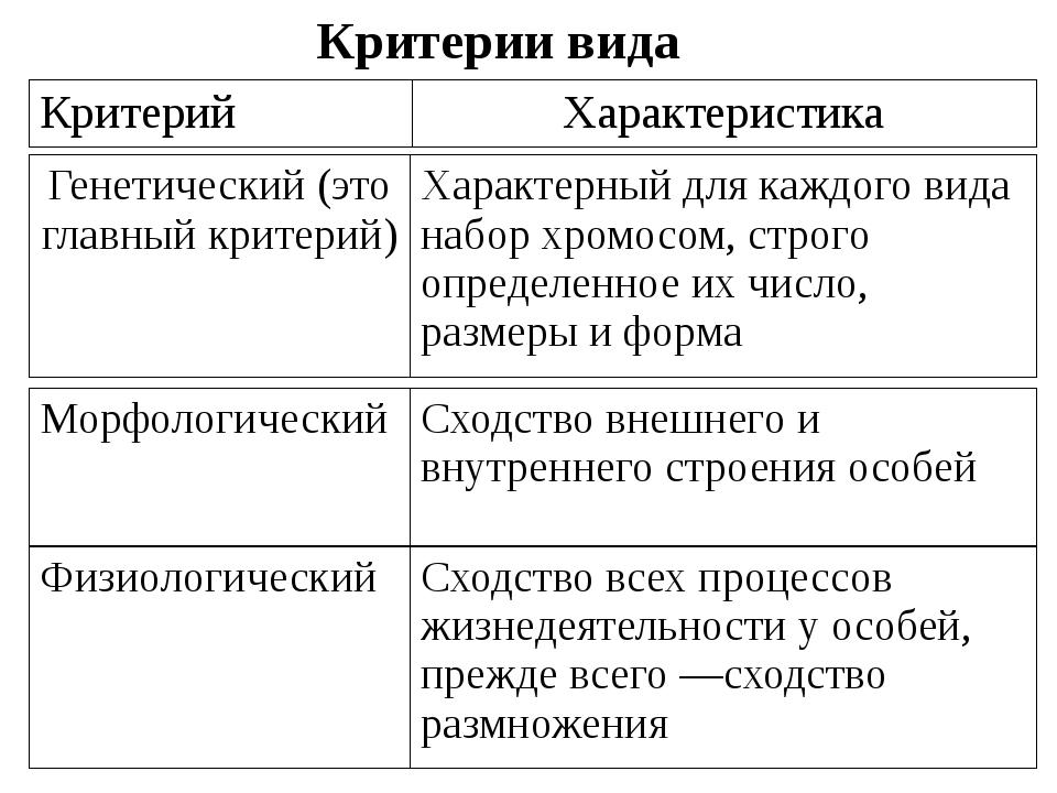 Критерии вида Критерий Характеристика Генетический (это главный критерий) Хар...
