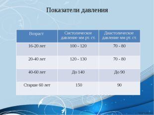 Показатели давления Возраст Систолическое давление ммрт. ст. Диастолическое д