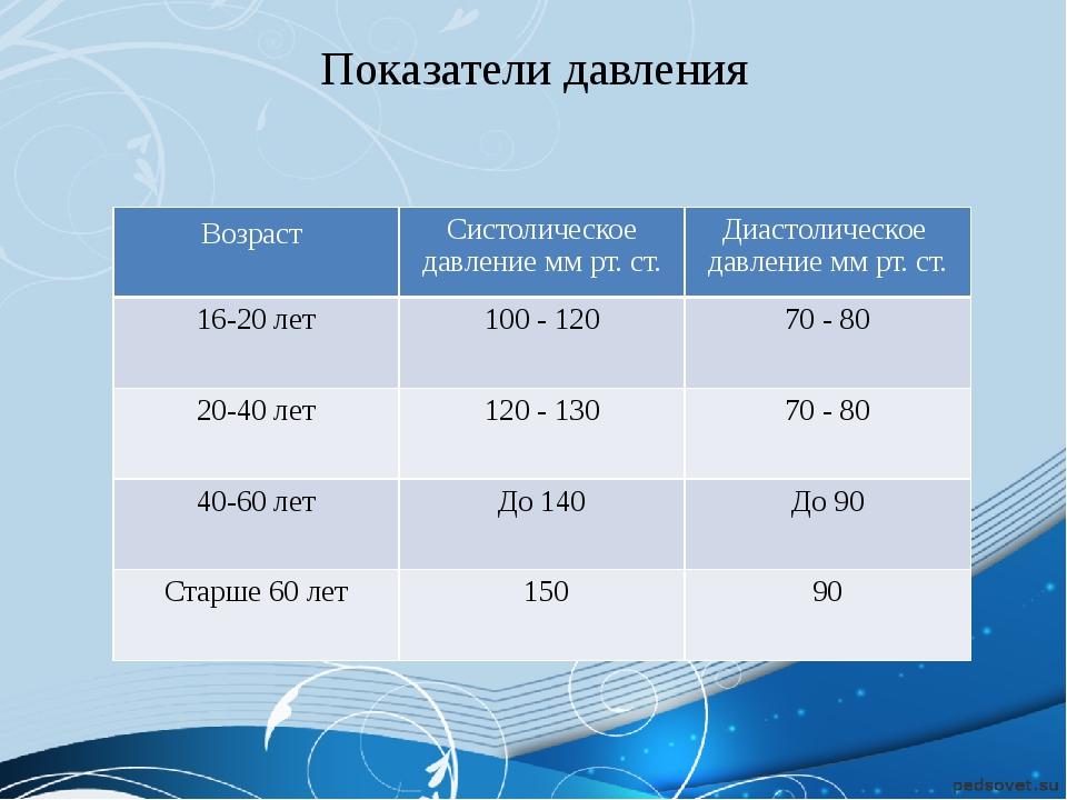 Показатели давления Возраст Систолическое давление ммрт. ст. Диастолическое д...